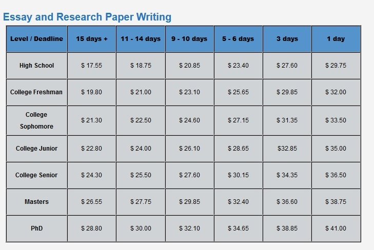 Top-Quality Dissertation Writing Services